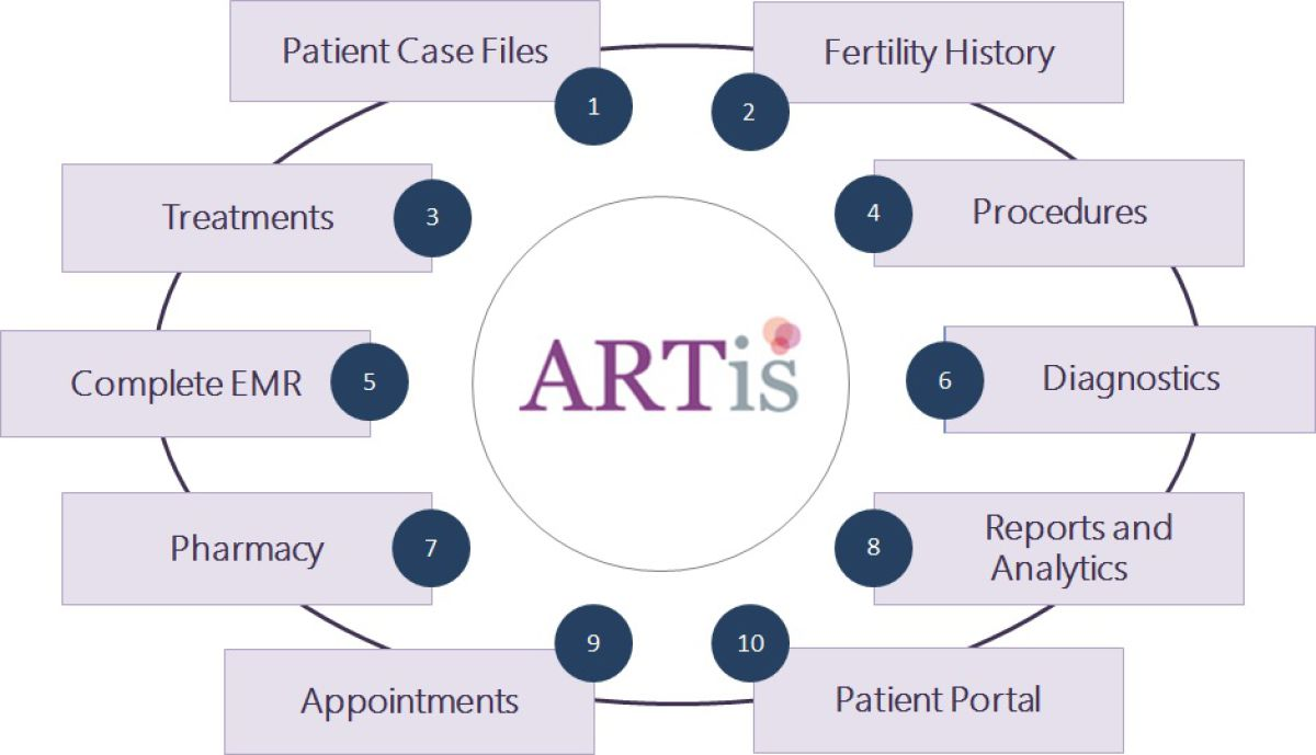 ARTis - SIMPLIFY YOUR IVF PRACTICE MANAGEMENT