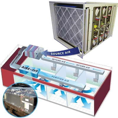 Pure Laboratory Air Systems